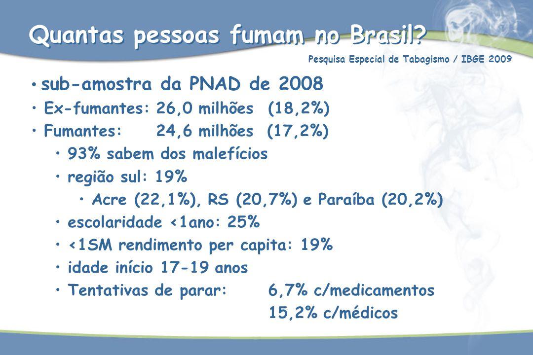 Quantas pessoas fumam no Brasil