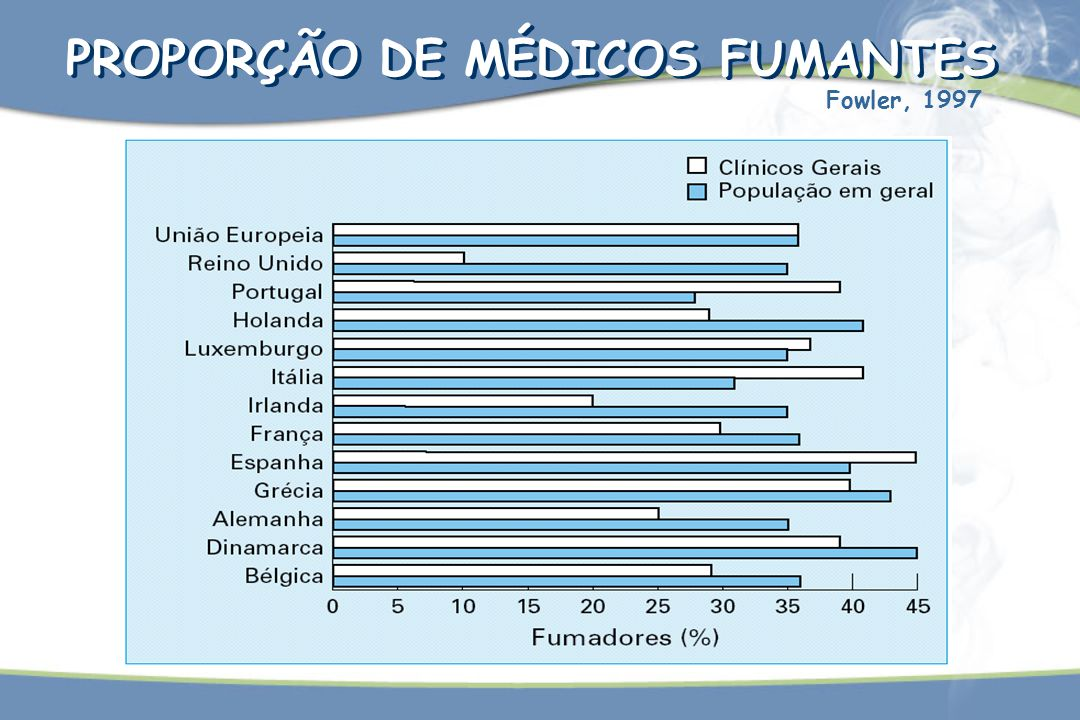 PROPORÇÃO DE MÉDICOS FUMANTES