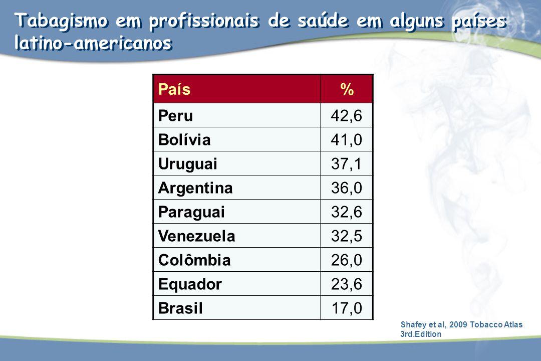 Tabagismo em profissionais de saúde em alguns países latino-americanos