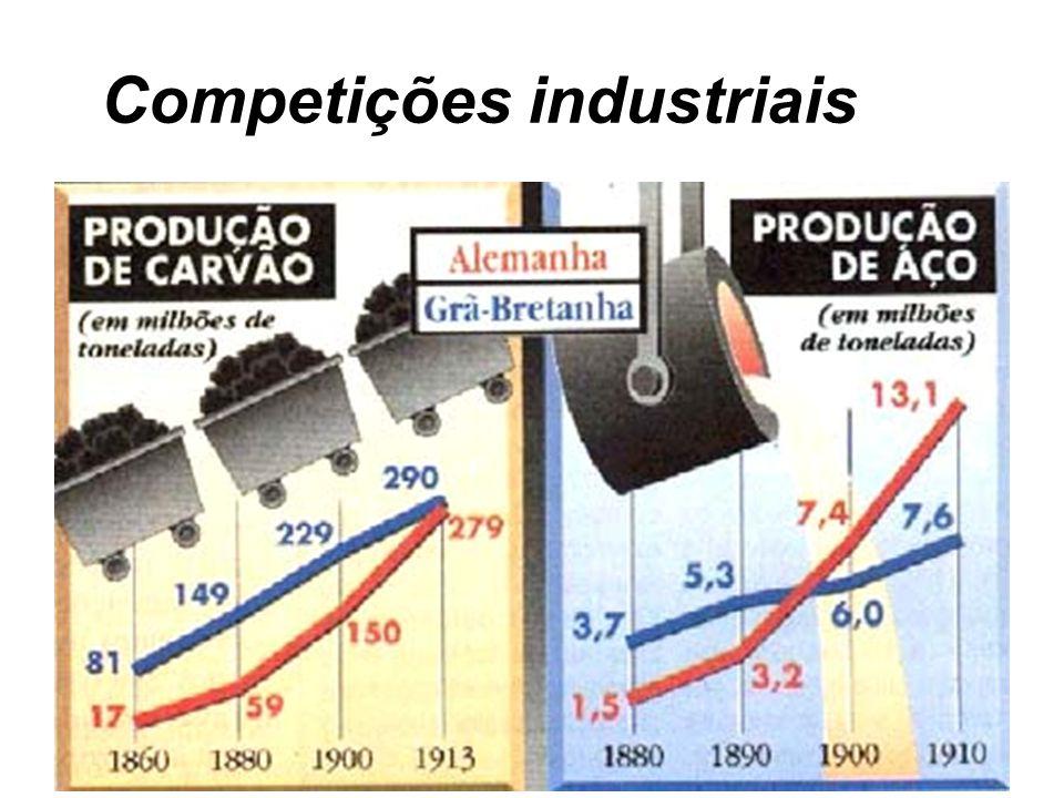 Competições industriais