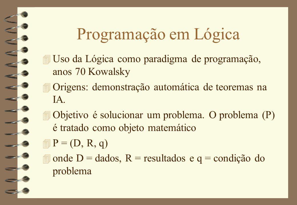 Programação em Lógica Uso da Lógica como paradigma de programação, anos 70 Kowalsky. Origens: demonstração automática de teoremas na IA.