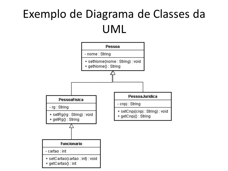 Exemplo de Diagrama de Classes da UML