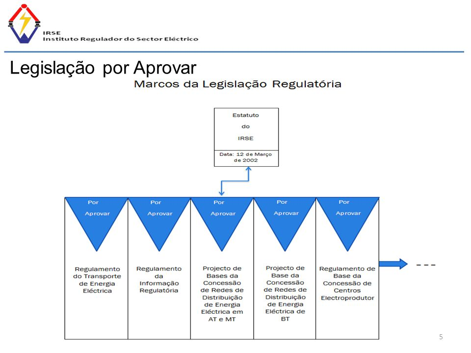 Legislação por Aprovar