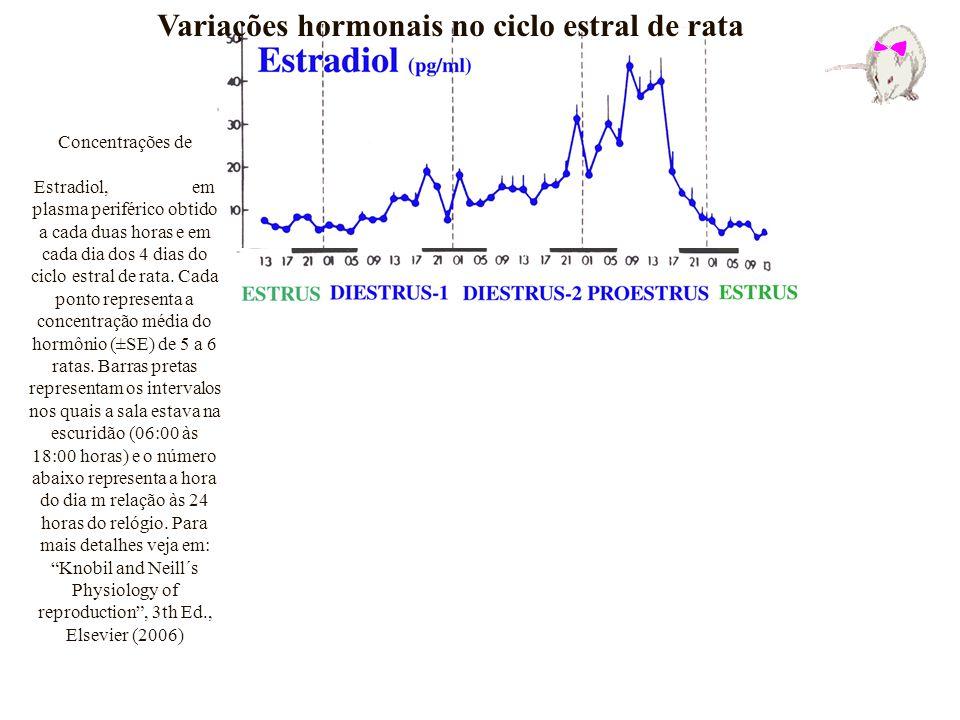 Variações hormonais no ciclo estral de rata