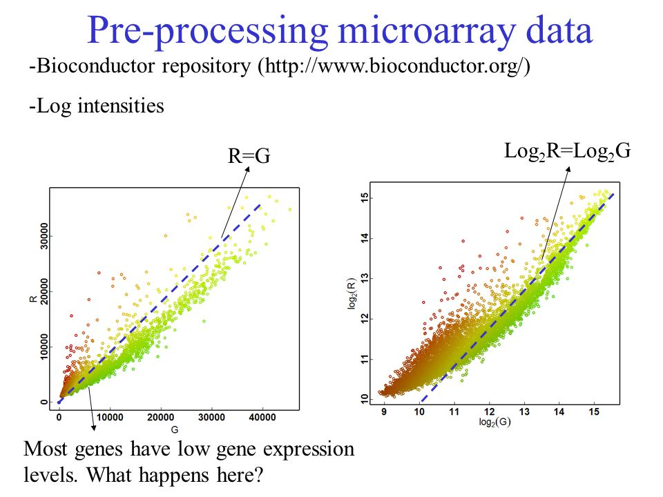 Pre-processing microarray data