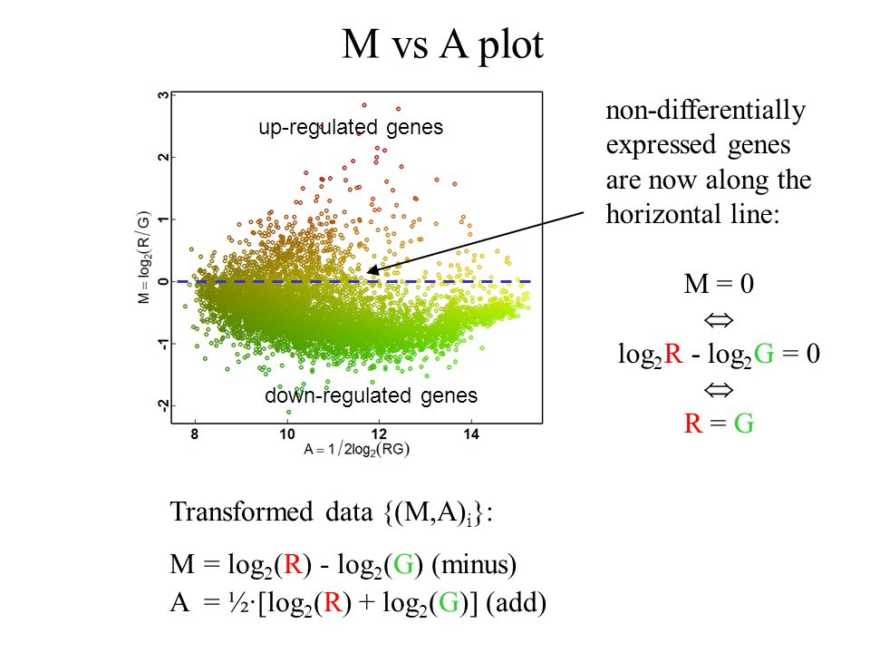 M vs A plot non-differentially expressed genes are now along the horizontal line: M = 0.  log2R - log2G = 0.