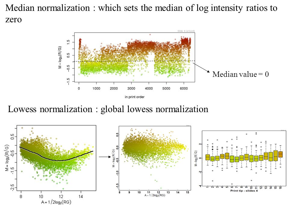 Lowess normalization : global lowess normalization
