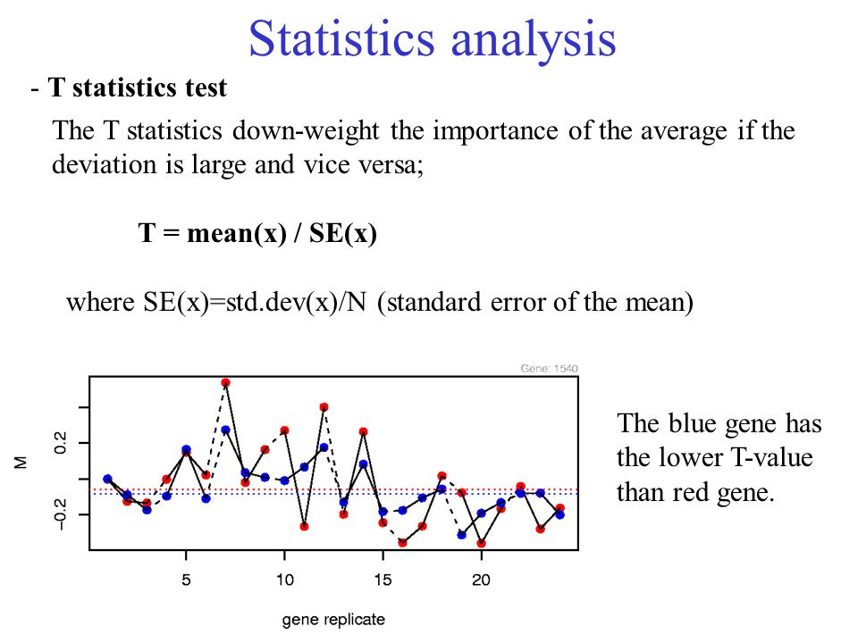 Statistics analysis - T statistics test