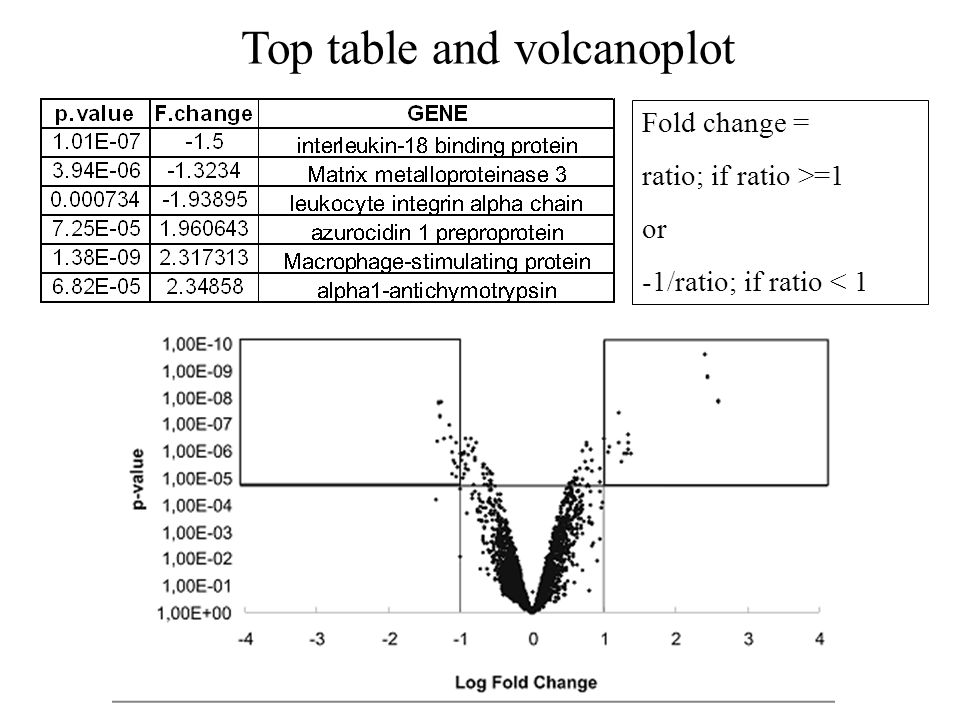 Top table and volcanoplot