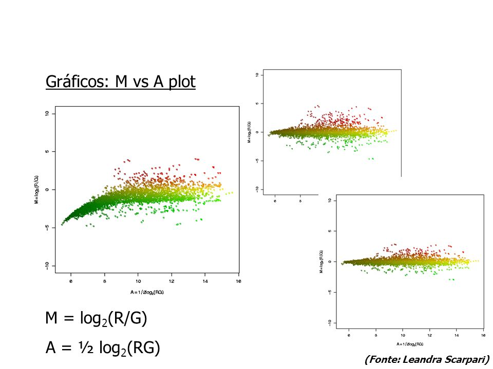 Gráficos: M vs A plot M = log2(R/G) A = ½ log2(RG)