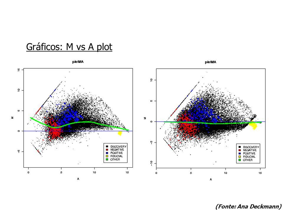 Gráficos: M vs A plot (Fonte: Ana Deckmann)
