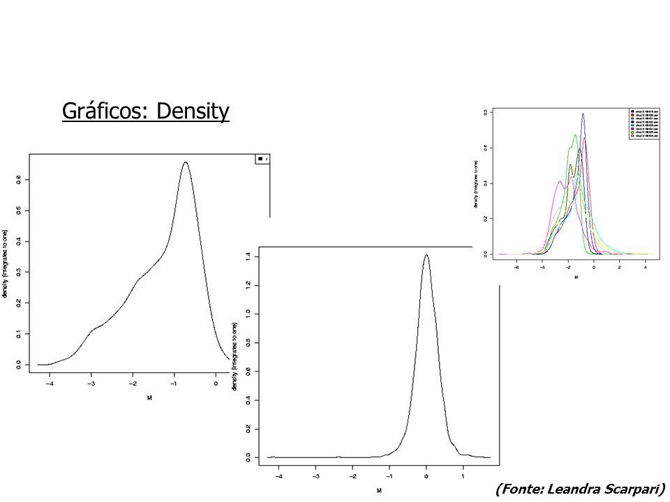 Gráficos: Density (Fonte: Leandra Scarpari)