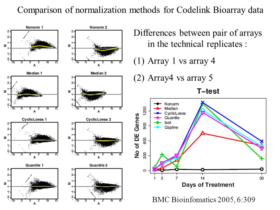 Comparison of normalization methods for Codelink Bioarray data