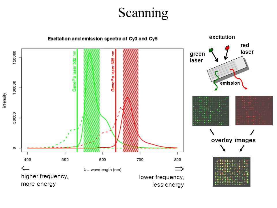 Scanning   overlay images higher frequency, more energy
