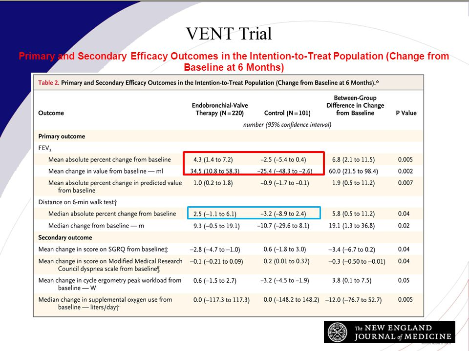 VENT Trial Primary and Secondary Efficacy Outcomes in the Intention-to-Treat Population (Change from Baseline at 6 Months)
