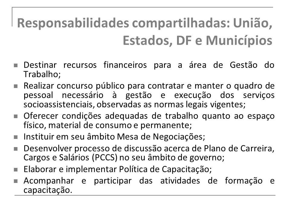 Responsabilidades compartilhadas: União, Estados, DF e Municípios