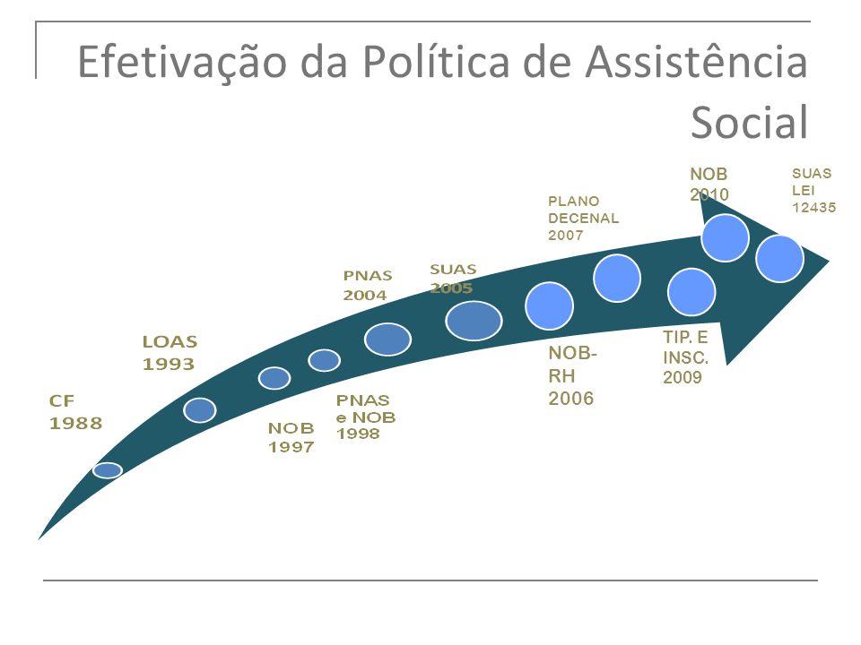 Efetivação da Política de Assistência Social