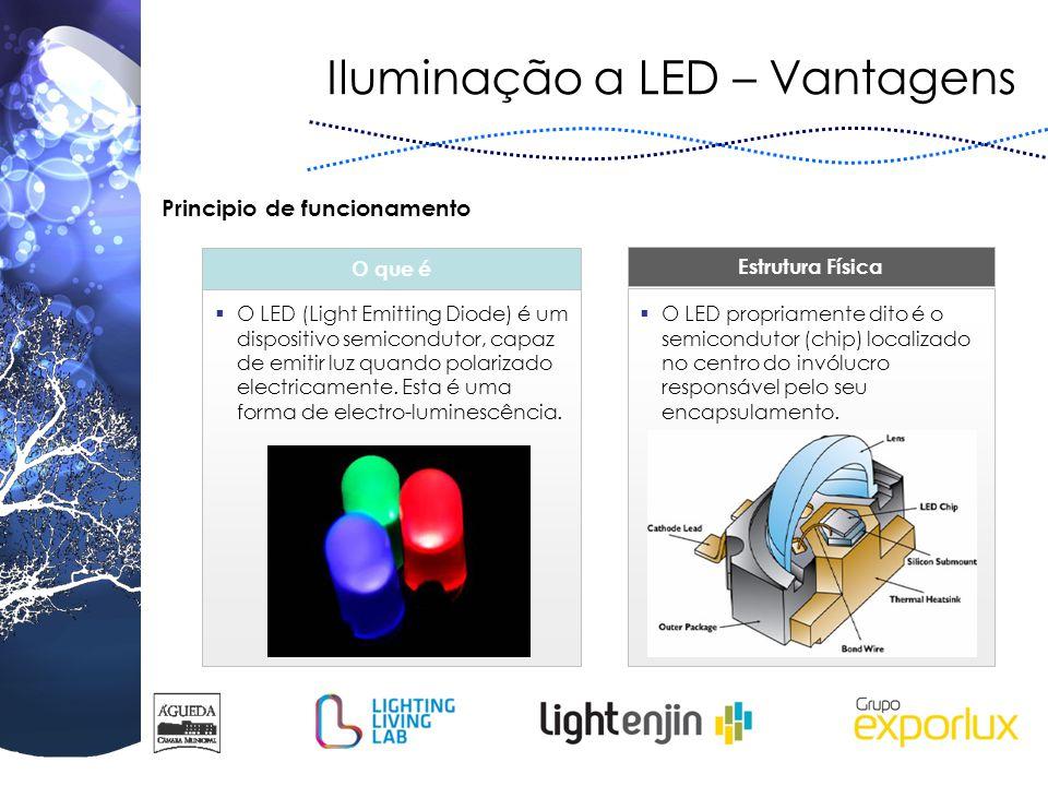 Iluminação a LED – Vantagens