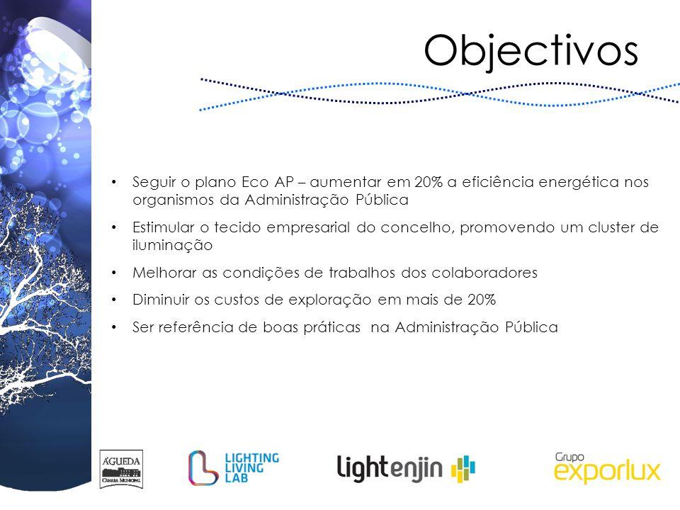 Objectivos Seguir o plano Eco AP – aumentar em 20% a eficiência energética nos organismos da Administração Pública.