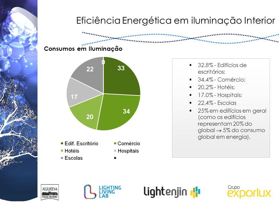 Eficiência Energética em iluminação Interior