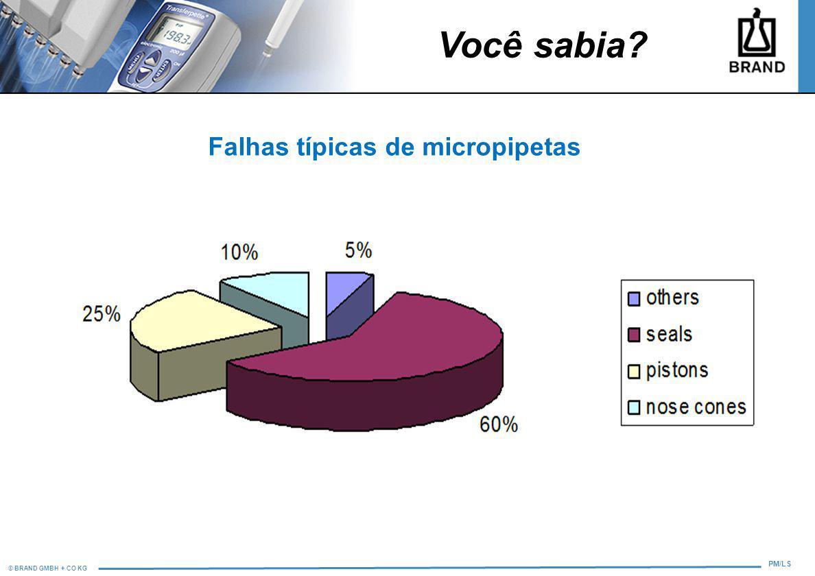 Falhas típicas de micropipetas