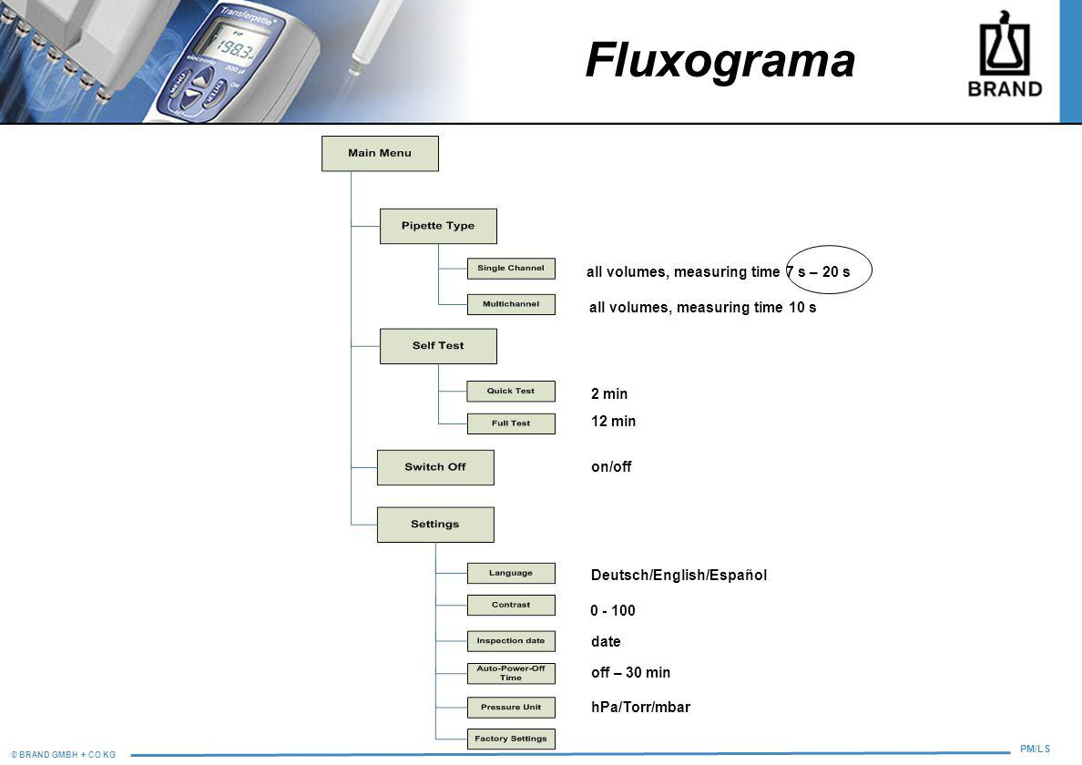 Fluxograma all volumes, measuring time 7 s – 20 s