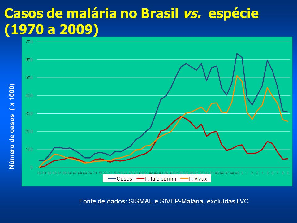 Casos de malária no Brasil vs. espécie (1970 a 2009)