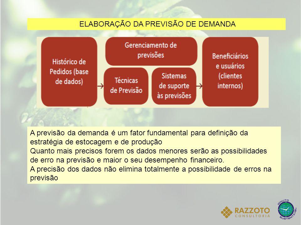 ELABORAÇÃO DA PREVISÃO DE DEMANDA