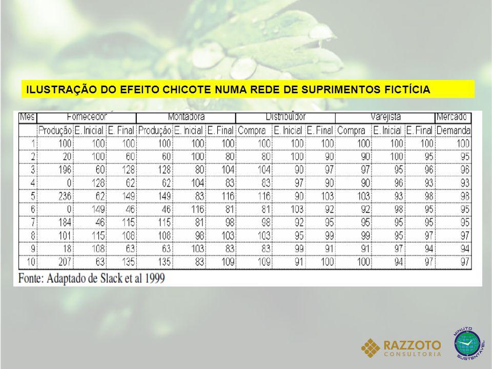 ILUSTRAÇÃO DO EFEITO CHICOTE NUMA REDE DE SUPRIMENTOS FICTÍCIA