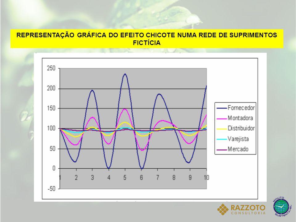 REPRESENTAÇÃO GRÁFICA DO EFEITO CHICOTE NUMA REDE DE SUPRIMENTOS FICTÍCIA