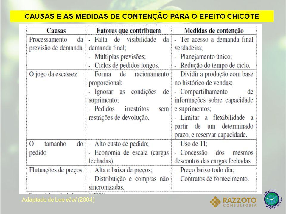 CAUSAS E AS MEDIDAS DE CONTENÇÃO PARA O EFEITO CHICOTE