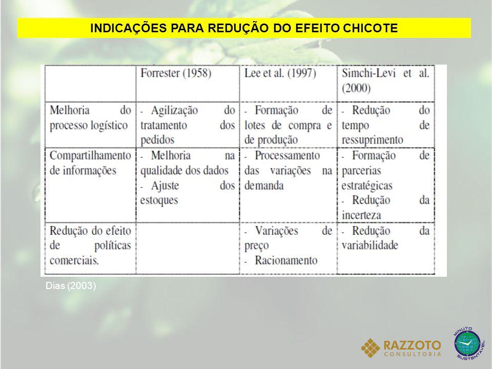 INDICAÇÕES PARA REDUÇÃO DO EFEITO CHICOTE