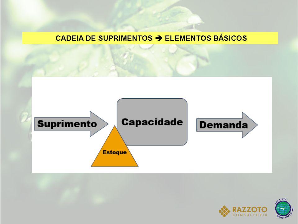 CADEIA DE SUPRIMENTOS  ELEMENTOS BÁSICOS