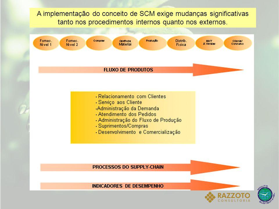 A implementação do conceito de SCM exige mudanças significativas tanto nos procedimentos internos quanto nos externos.