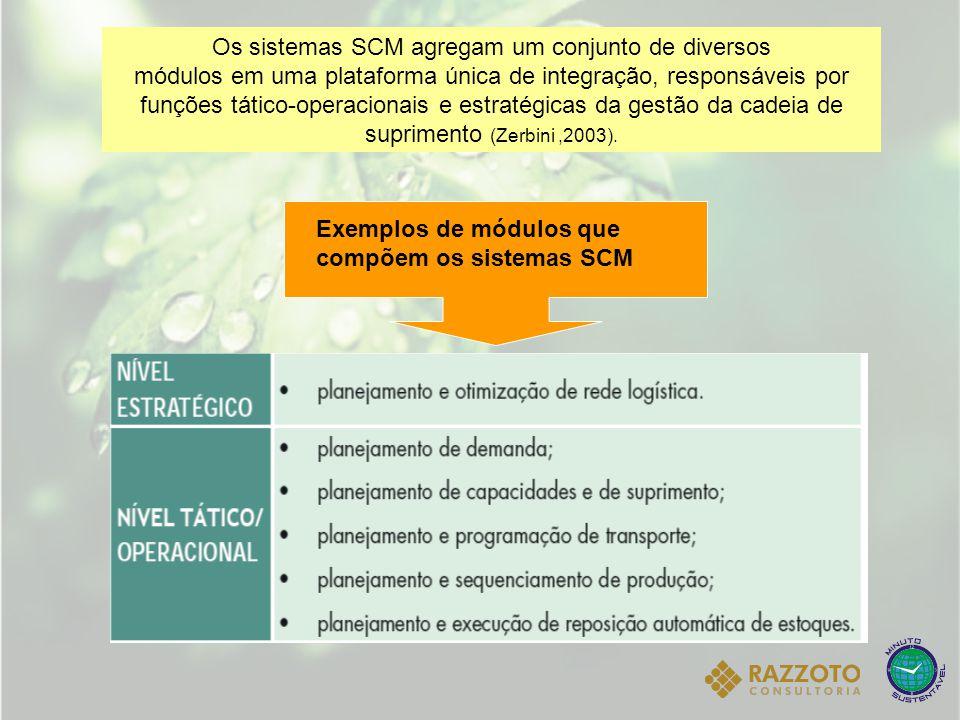 Os sistemas SCM agregam um conjunto de diversos