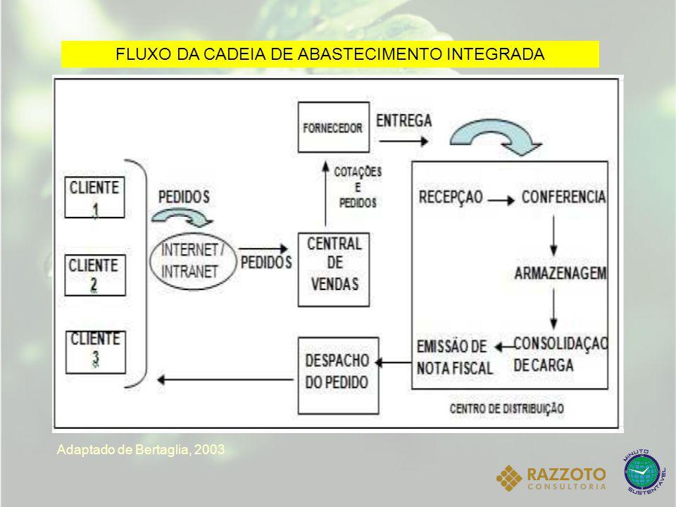 FLUXO DA CADEIA DE ABASTECIMENTO INTEGRADA