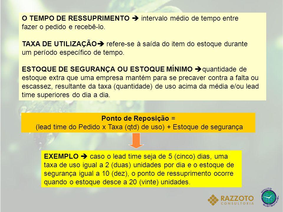 (lead time do Pedido x Taxa (qtd) de uso) + Estoque de segurança