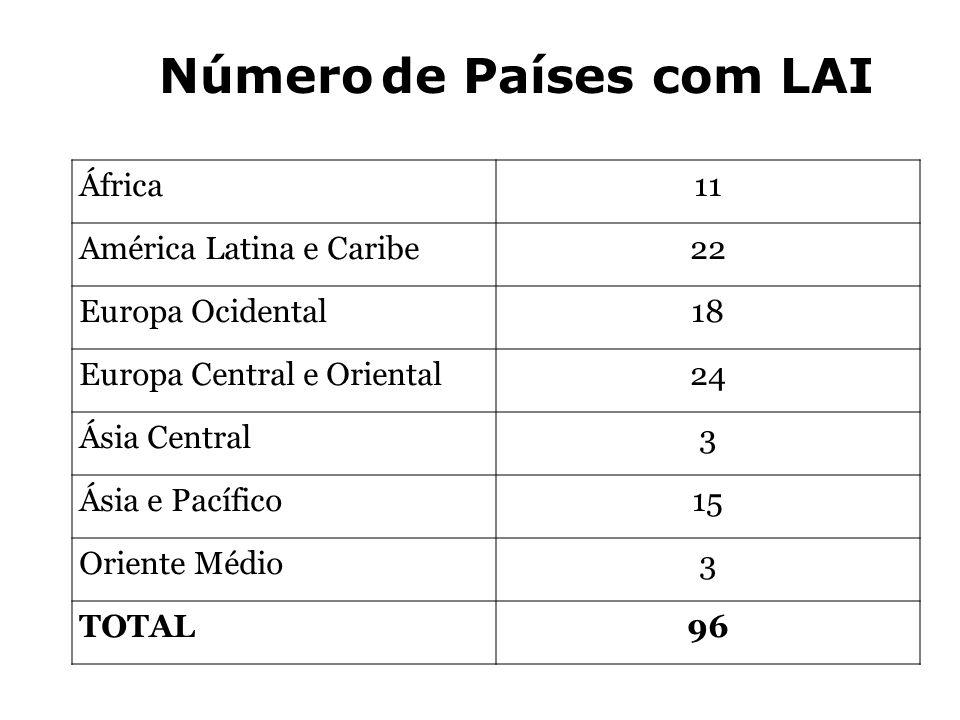 Número de Países com LAI