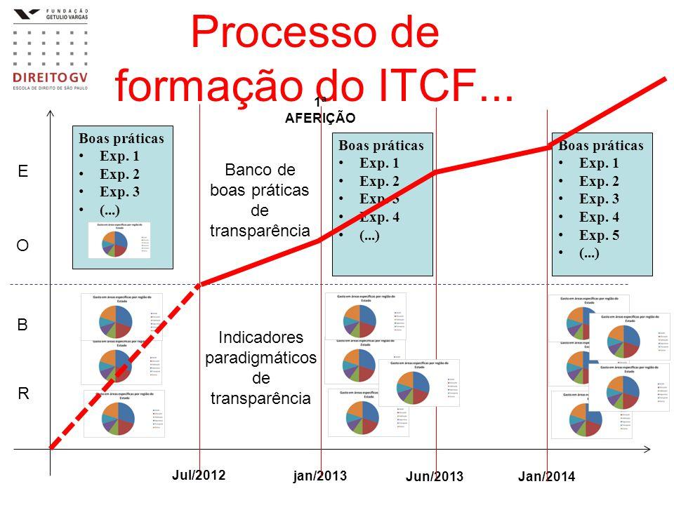 Processo de formação do ITCF...