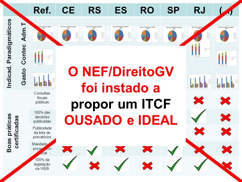 O NEF/DireitoGV foi instado a propor um ITCF OUSADO e IDEAL
