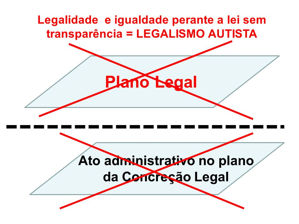 Ato administrativo no plano da Concreção Legal