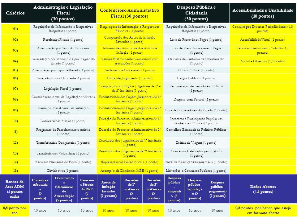 Administração e Legislação Fiscal (30 pontos)