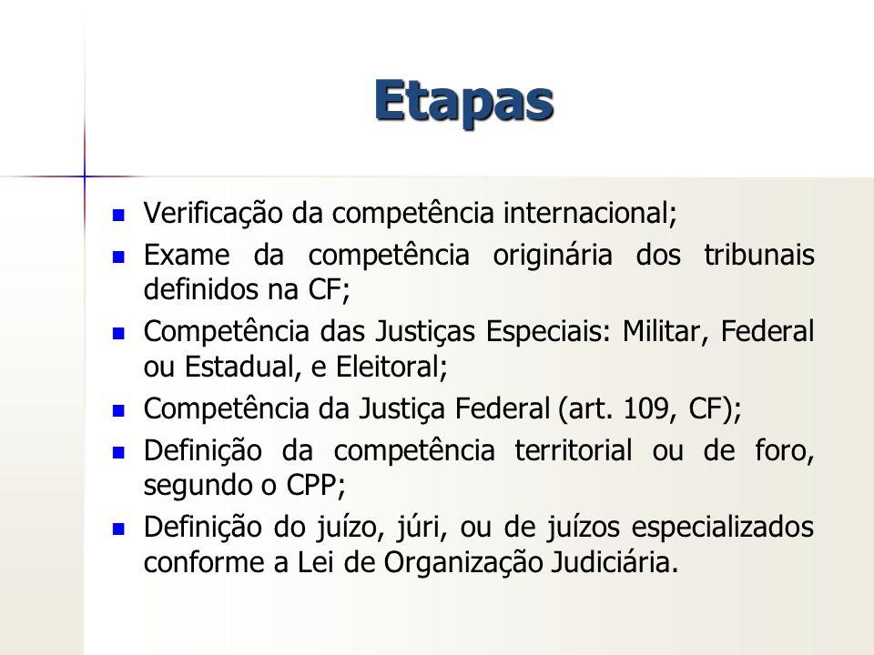 Etapas Verificação da competência internacional;