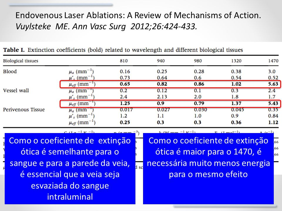 Endovenous Laser Ablations: A Review of Mechanisms of Action