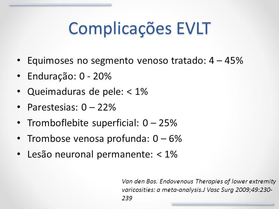 Complicações EVLT Equimoses no segmento venoso tratado: 4 – 45%