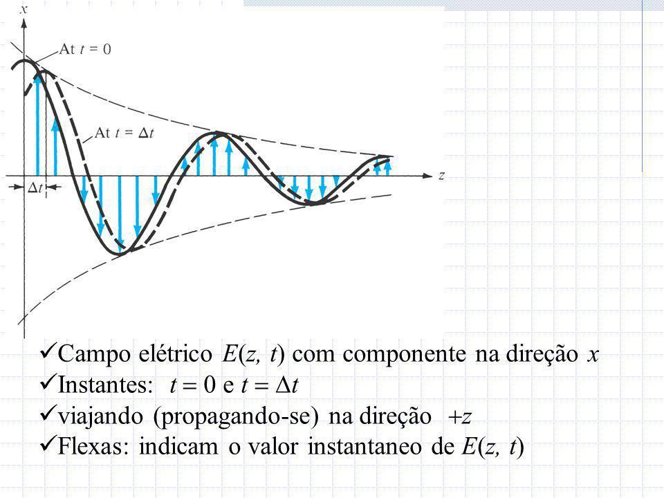 Campo elétrico E(z, t) com componente na direção x
