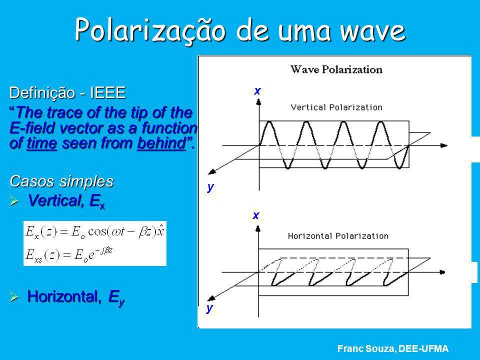 Polarização de uma wave