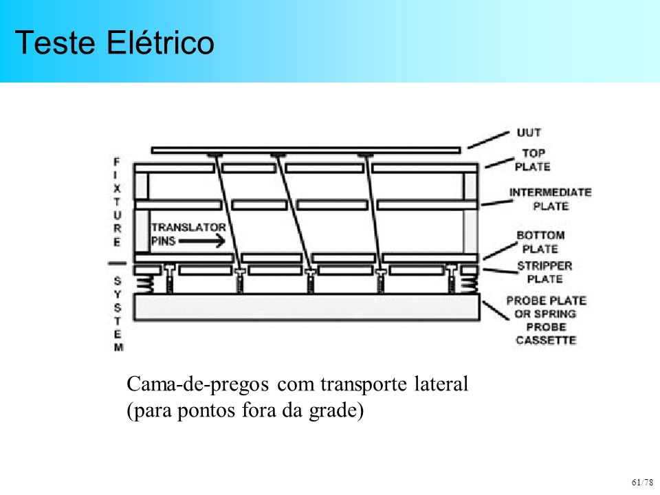 Teste Elétrico Cama-de-pregos com transporte lateral