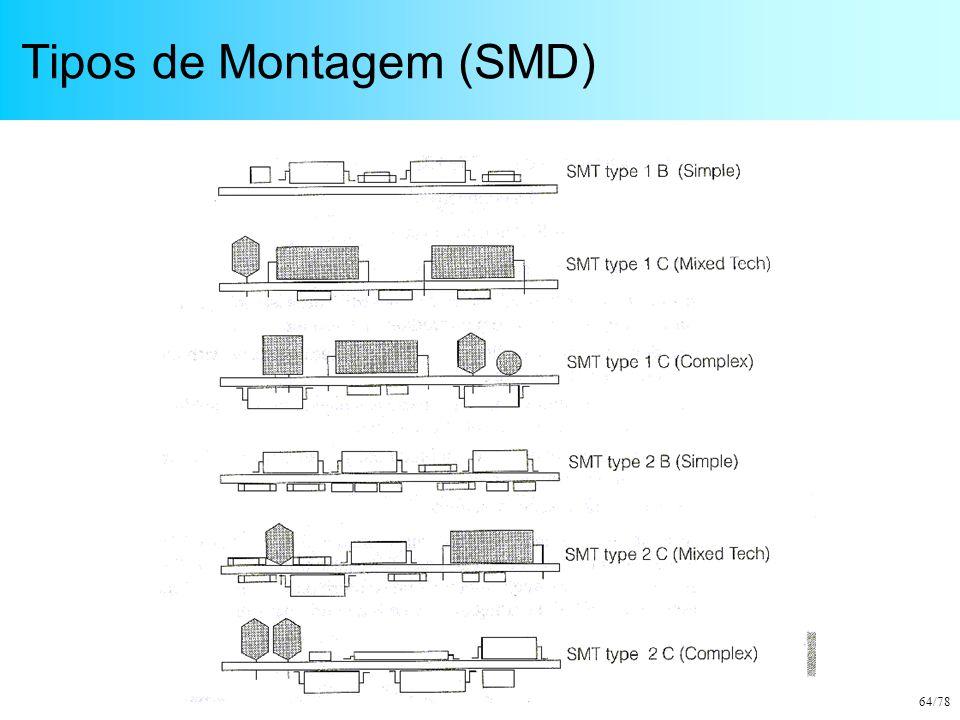 Tipos de Montagem (SMD)