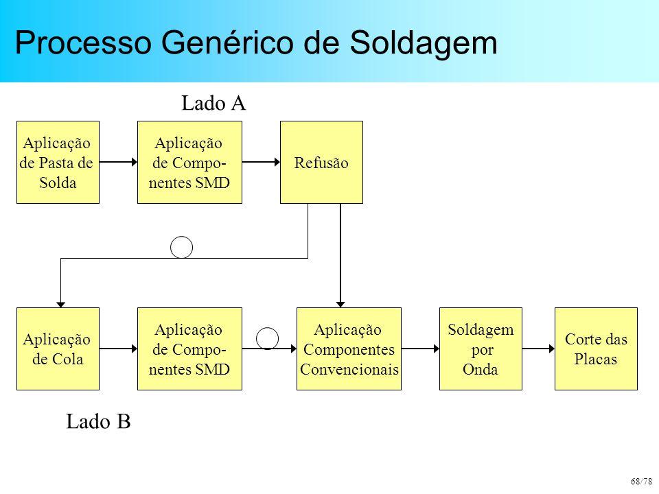 Processo Genérico de Soldagem